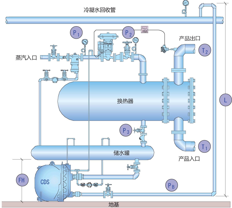 """<strong>图1</strong> 如果冷凝水排放系统主设备(CDS)的入口压力(P3)跌至小于背压(PB),CDS前后出现负压差,""""滞流""""现象就会发生。"""