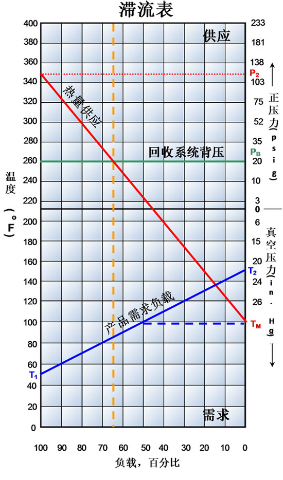 <strong>图2</strong> 如文中所述,滞流点位于65%设备负载时
