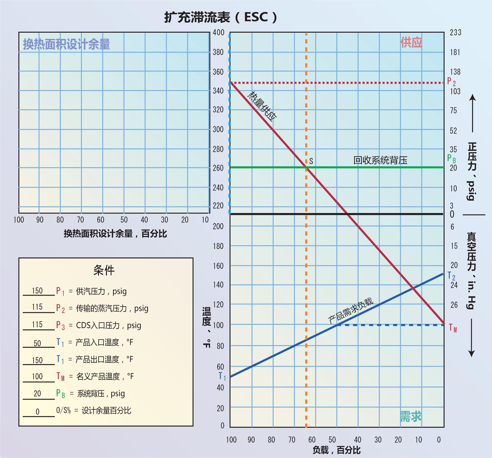 <strong>图3</strong> 扩充滞流表(ESC)是在标准滞流表的左上方额外增加一个等比例象限,标注设计余量百分比。新的象限起始于背压线PB,如图所示;换热面积满足100%加热需求时,设计余量为0,图中供应象限区左侧垂直轴线的蓝色虚线表示。