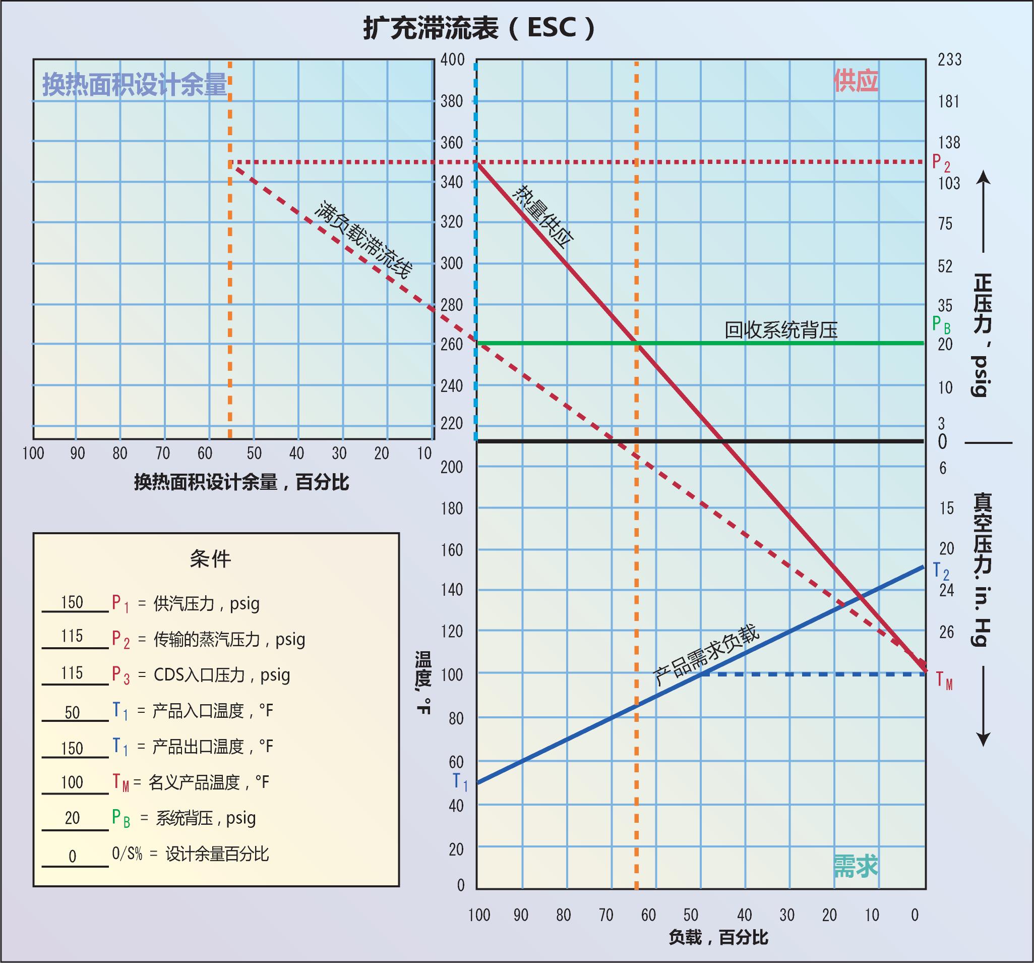 <strong>图4</strong> 从右侧需求象限纵轴上找到TM,通过TM向左上方穿过PB线(背压线)与供应象限左侧纵轴线的交点画一条延伸线,最后在设计余量象限中与P2的延长线相交。