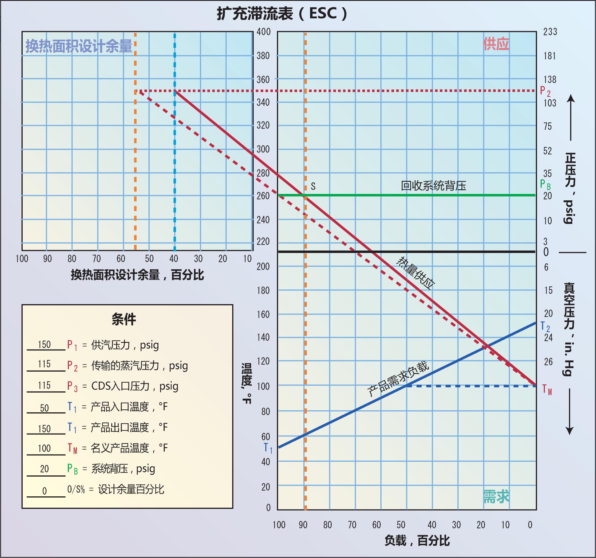 <strong>图5</strong> 当考虑换热面积设计余量时,能得出更准确的滞流点,图示滞流点为90%的满负载工况