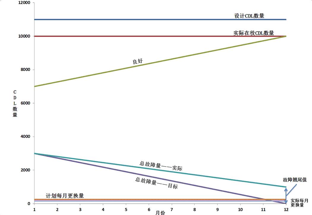 """图2  一个典型的蒸汽用汽工厂通常实际在役冷凝水排水点(CDL)数量会少于原始设计值。通过每月更换故障疏水阀降低故障率,提升""""GOOD""""CDL数值;但如果更换的数量少于实际故障的数量,就会产生故障遗留现象,即未更换的故障疏水阀将被误计入""""GOOD""""疏水阀,挤占了原本""""GOOD""""疏水阀的份额,并带入下一年;有关细节,请参考P26页上的计算框。"""