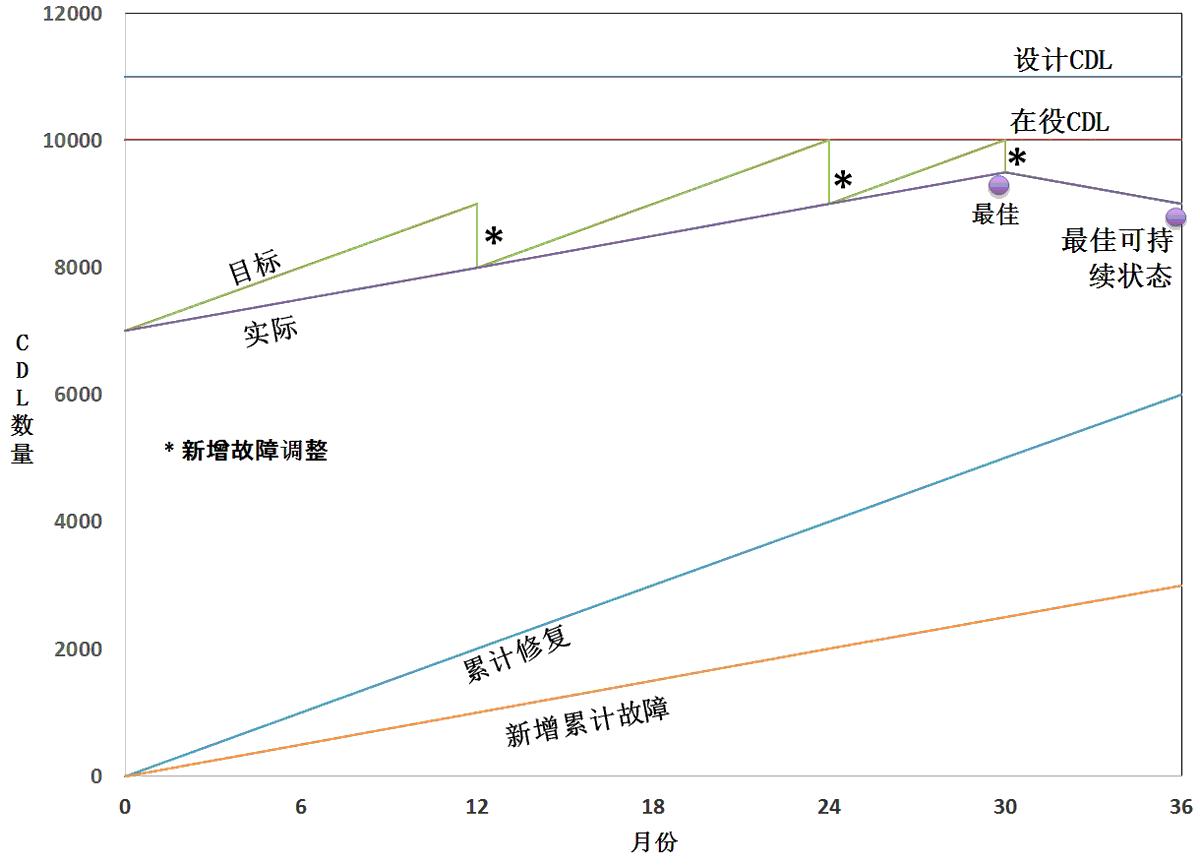 """图7  现场经常会采用确定一定数量年维修量却并不关注故障清零,以为这样做再过几年后,可以达成所有在役疏水阀接近100%良好率。实际上,在维修的同时会有新的故障点生成,通过紧密衔接的的检测和维修工作在两次检测时长的在中间位达到""""最佳可持续""""运行状态的理论点,随后,良好运行的CDL数量将发生下降。"""