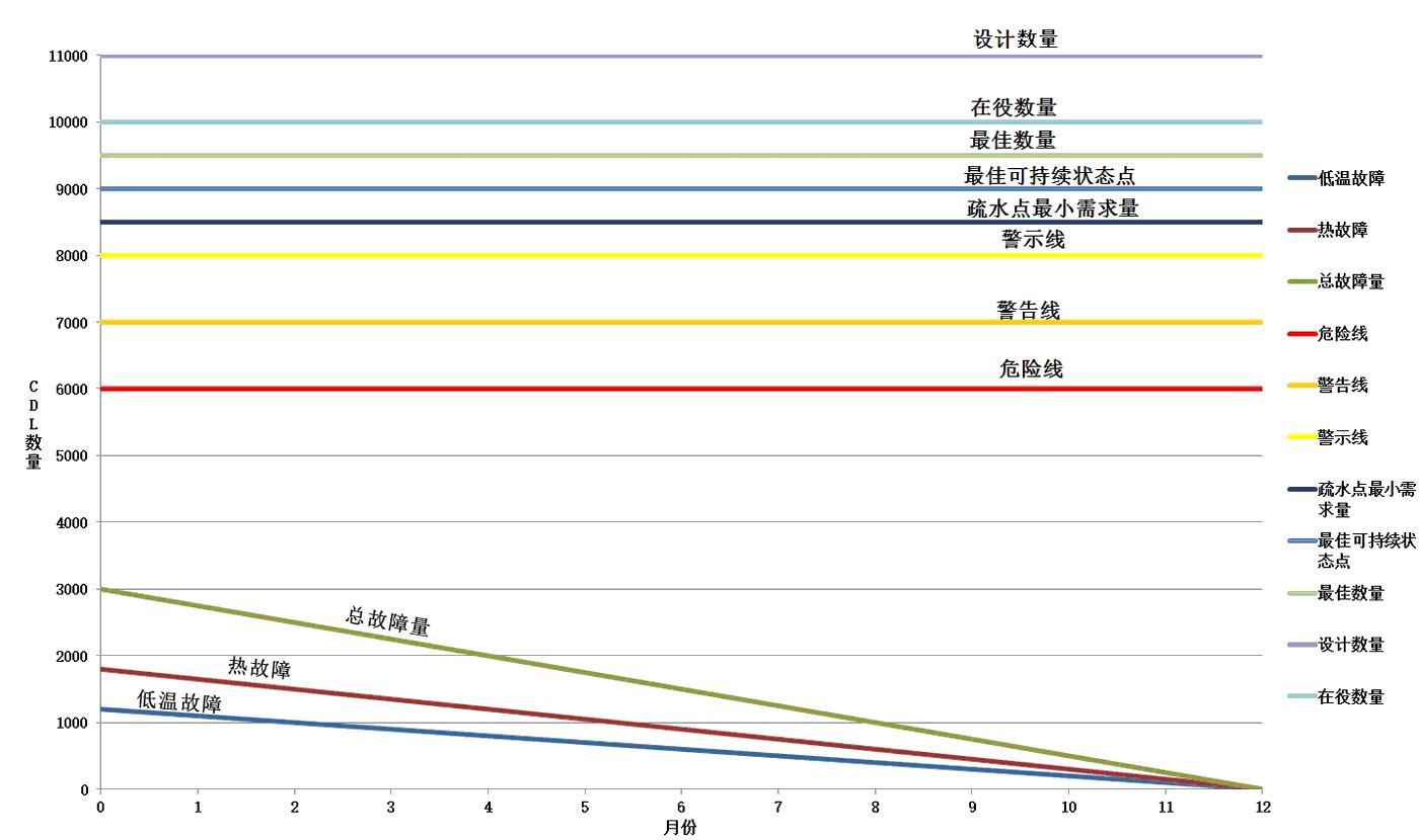 """图8  实际在役的疏水点数量比原始设计少,除非有足够的证据证明这样做不会影响系统运行,不然就不要这么做;即便重视故障清零,配合完美和谐的检测和维修工作,""""最佳可持续""""状态仍是受控于年故障数量。设立关键警戒线为如何持续保持蒸汽系统性能指明方向。"""