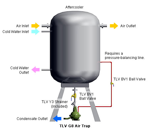 Air Traps Tlv A Steam Specialist Company International