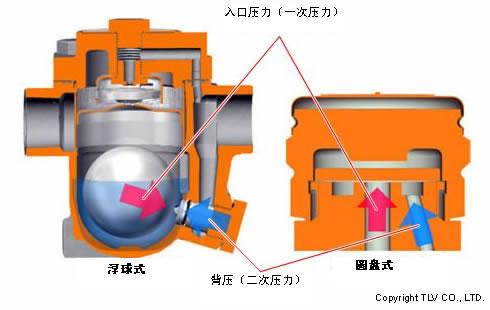 为工艺应用自由浮球疏水阀