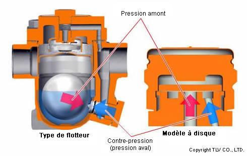 Purgeurs de vapeur à flotteur fermé libre pour process