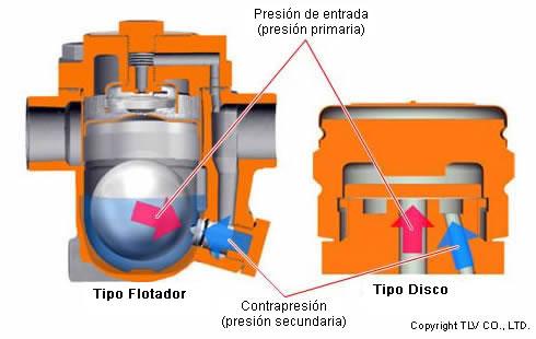 float / disc trap pressure