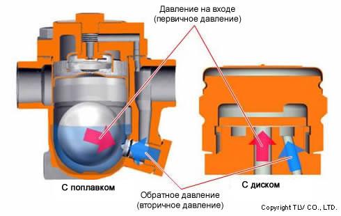 Конденсатоотводчики со свободным поплавком для технологических процессов