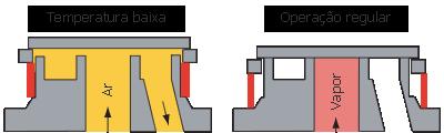 Anel bimetálico para eleiminação do ar