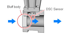 DSC (Differential Switched Capacitance) Sensor Measures Velocity of Flow