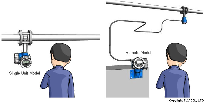 For example, the body can be installed on piping above a rack, and the display module can be installed in a low, easy-to-see location. Installation simply requires cutting a space in the piping and installing the vortex flowmeter inline, with no connecting pipes required. For power, the EF200 can use an external power source of between 12V-35V DC.