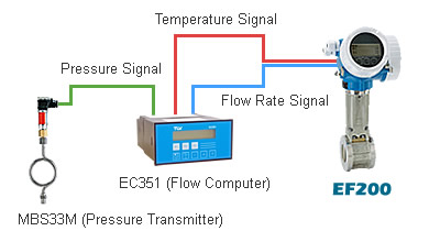 Combine a pressure transmitter with the EC351 flow computer to calculate the real-time compensation for superheated steam and air measurements even when pressure fluctuates.