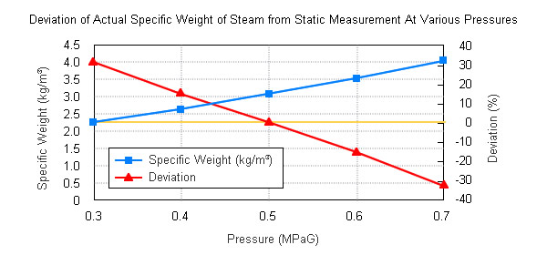 Vortex flowmeters measure the flow velocity and display the measured flow rate as the volume of flow. However, the amount of steam is normally expressed as a mass flow rate using units such as kg/h or t/day. Consequently, flow meters convert their volume flow rate measurements to mass flow rate measurements. The specific weight of steam varies greatly depending on the steam pressure, so when measuring the flow rate of steam that is undergoing pressure fluctuations, it is not possible to achieve an accurate mass flow rate if calculations involve only a single specific weight.