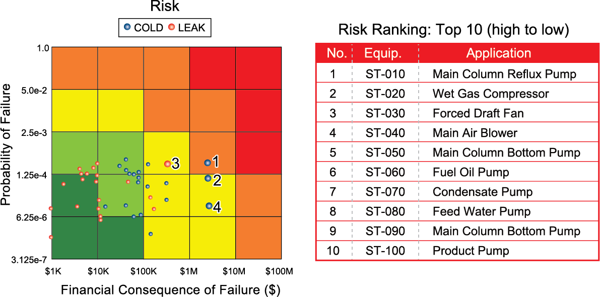 Example ranking of probability and cost of steam turbine equipment failure
