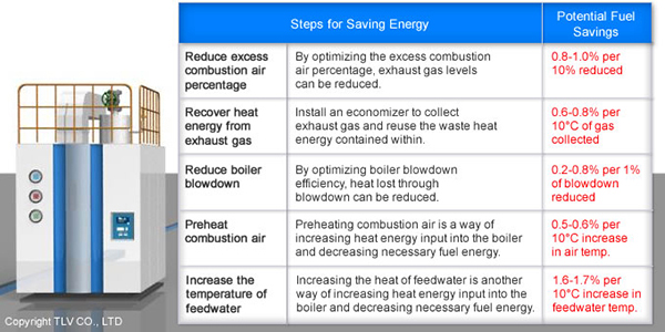 Boiler Energy Saving Tips