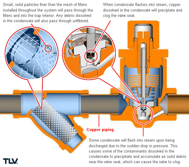 Corrosion In Steam And Condensate Piping Tlv A Steam