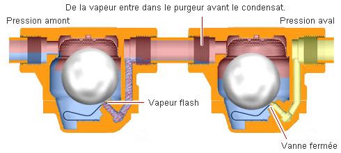 Bloquage de vapeur ou d'air