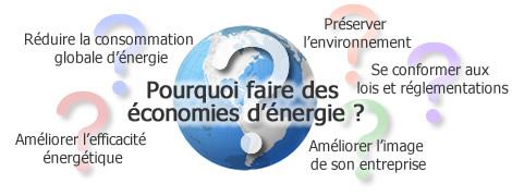 Pourquoi faire des économies d'énergie?
