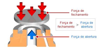 Forças agindo sobre a válvula disco