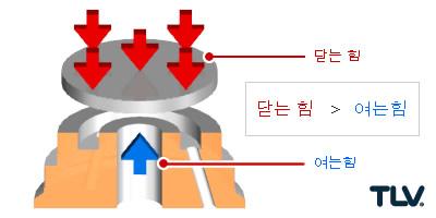 디스크 밸브에 작용하는 힘