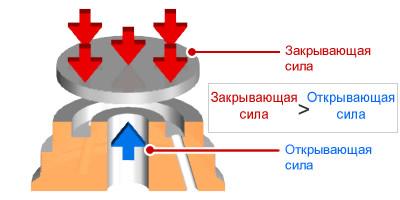 Силы, действующие на дисковый клапан