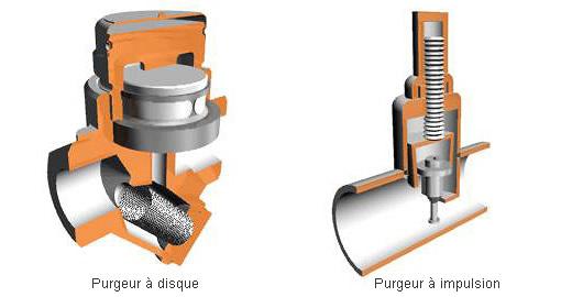 Les différents types de purgeurs thermodynamiques
