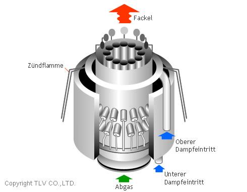 Hauptanwendungen Von Dampf Tlv Der Dampfspezialist