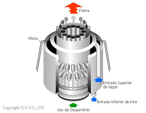Aplicaciones Principales Para El Vapor De Agua Tlv
