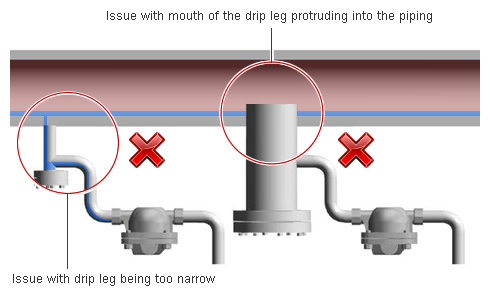 Best Practices for Condensate Removal on Steam Lines | TLV - A Steam