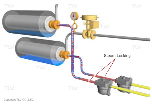 Steam Locking