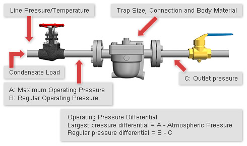 how to make a pressure trap