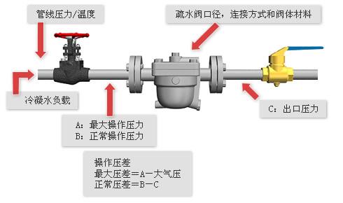 安装管道及连接方式