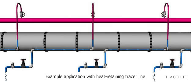 Applications Suited to the Thermostatic Type