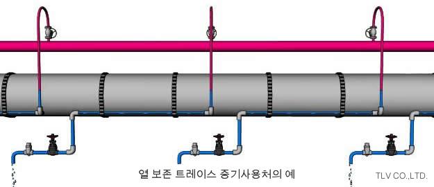 써모스테틱 스팀트랩에 적합한 증기사용처