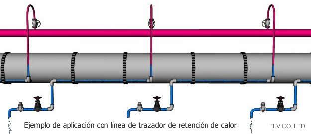 Aplicaciones adecuadas para el tipo termostático