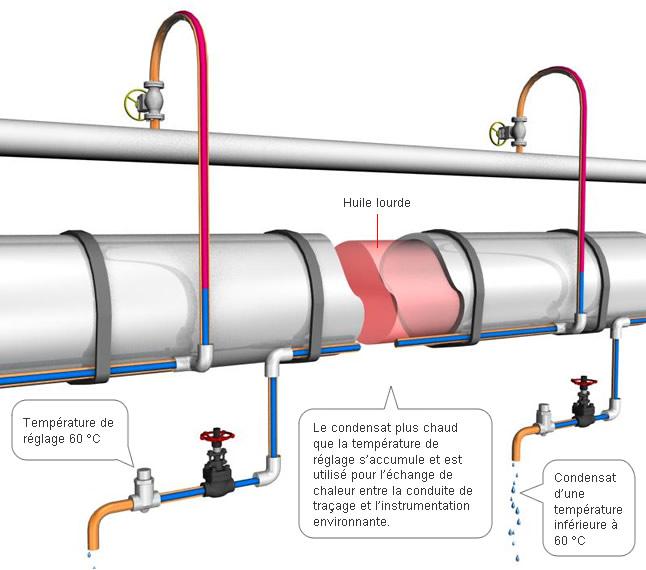 Pour améliorer le flux de fluides à grande viscosité