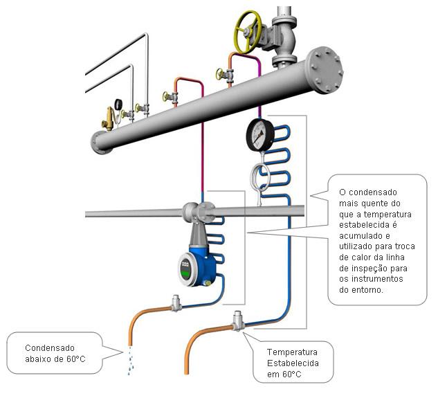 Melhoria das propriedades de fluxo dos fluidos de alta viscosidade