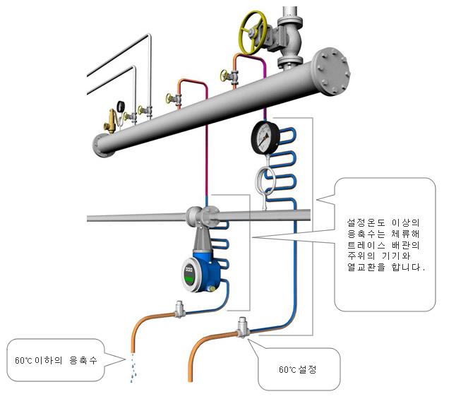 온도조절 트랩의 주의점 Tlv A Steam Specialist Company 한국