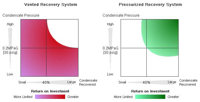 Condensate Recovery: Vented vs. Pressurized Systems | TLV - A Steam ...