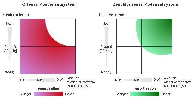 Kondensatrückführung: Offene und geschlossene Systeme | TLV - Der ...