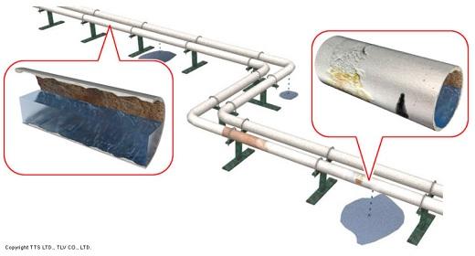 排水配管の内面減肉検査