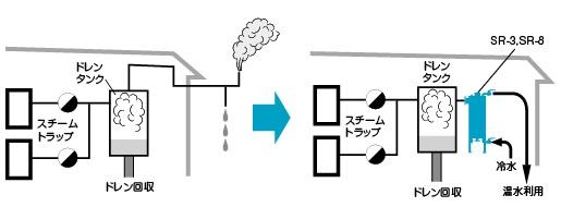 廃蒸気熱交換器